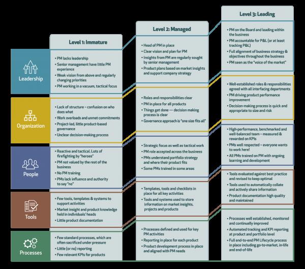 Product Management Maturity Model centre