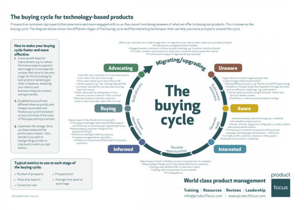 The Buying Cycle infographic