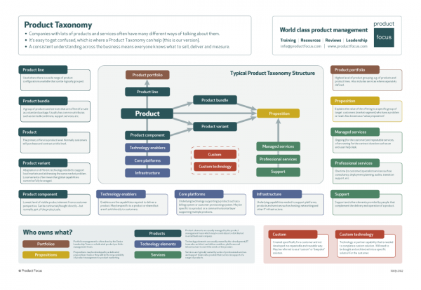 Product Taxonomy