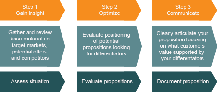 3 steps to creating and using propositions
