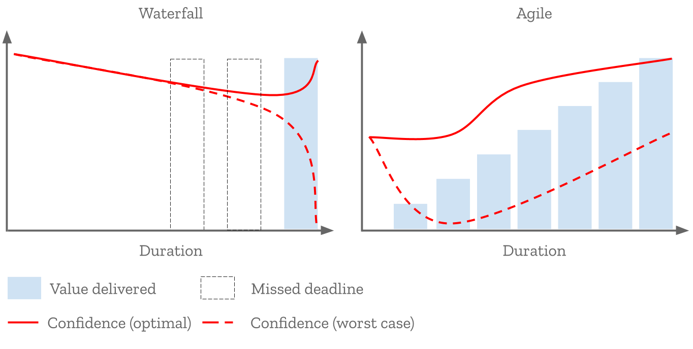 Stakeholder confidence graphs over the lifecycle of a project