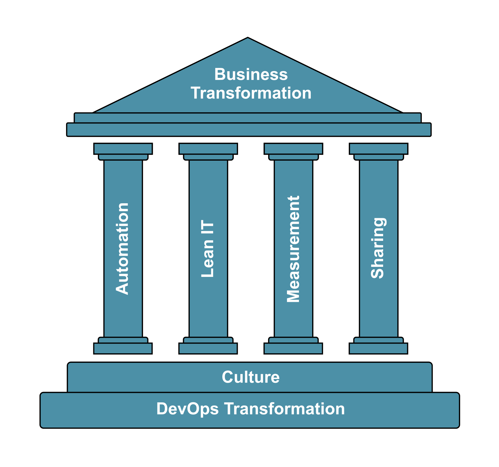 The CALMS model sets out the principles of DevOps