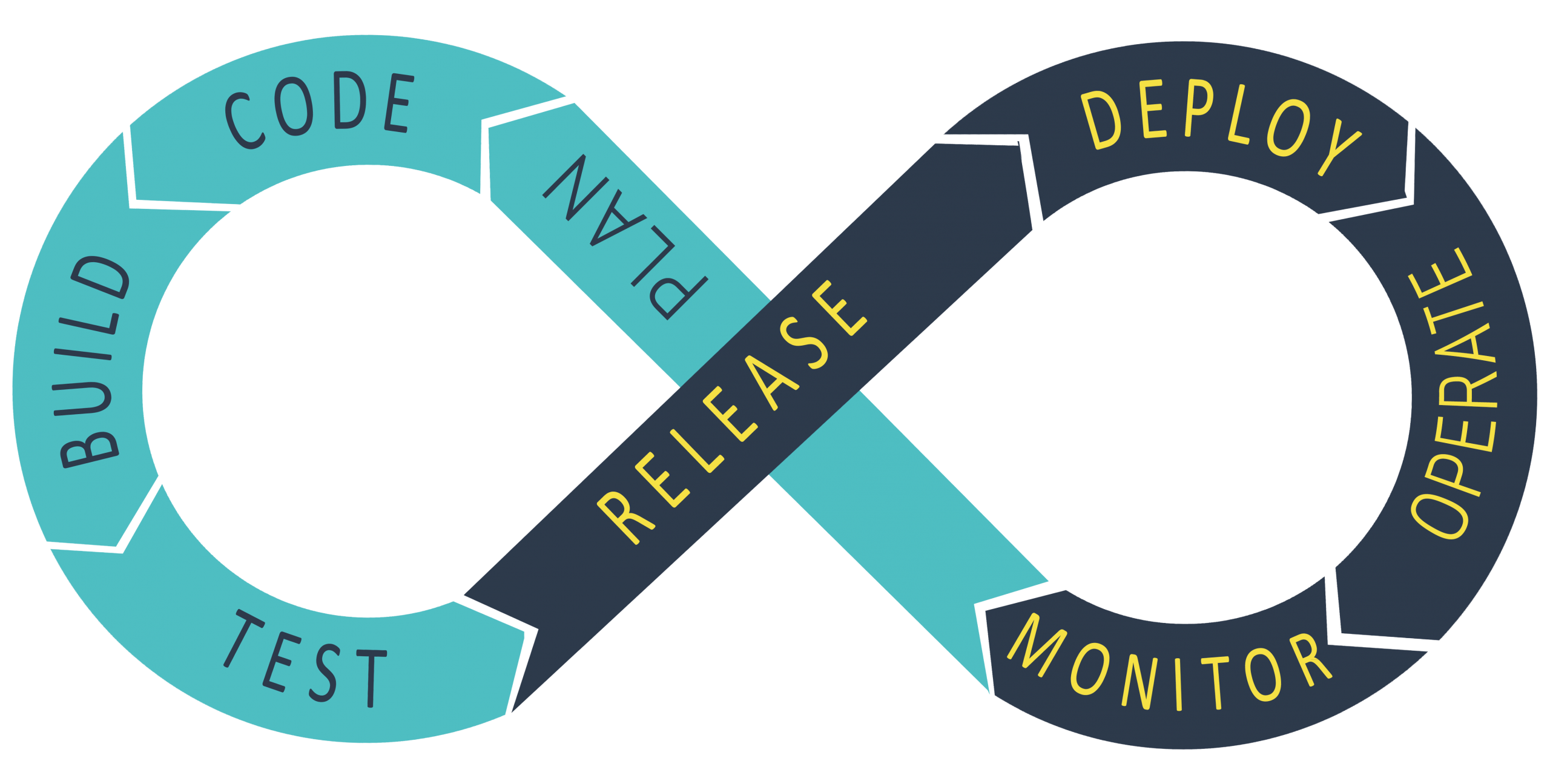 DevOps is often represented by the continuous loop to show continuous delivery