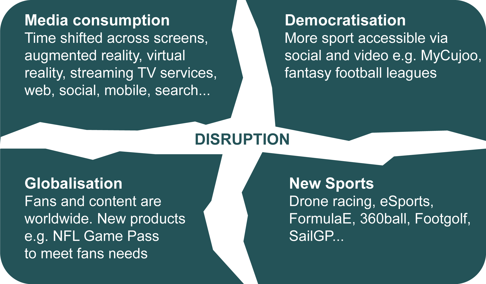 Disruption in the sporting world