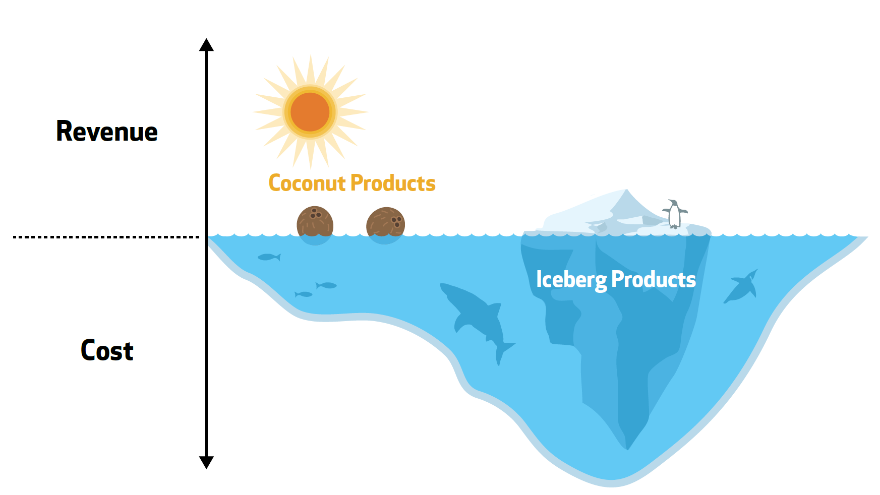 Iceberg and Coconut products