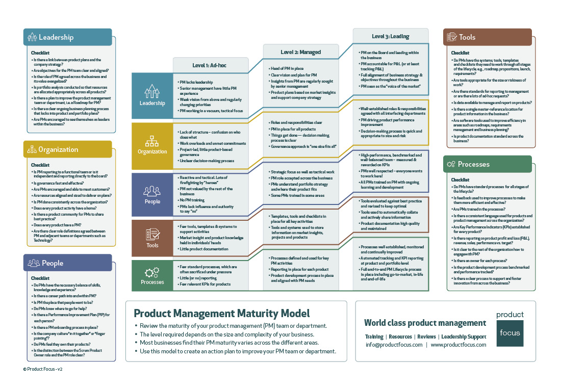 Product Management Maturity Model from Product Focus