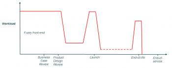 Product Management graph