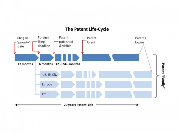 Patent Lifecycle Diagram v2