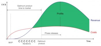 The Optimal Product and Minimum Viable Product