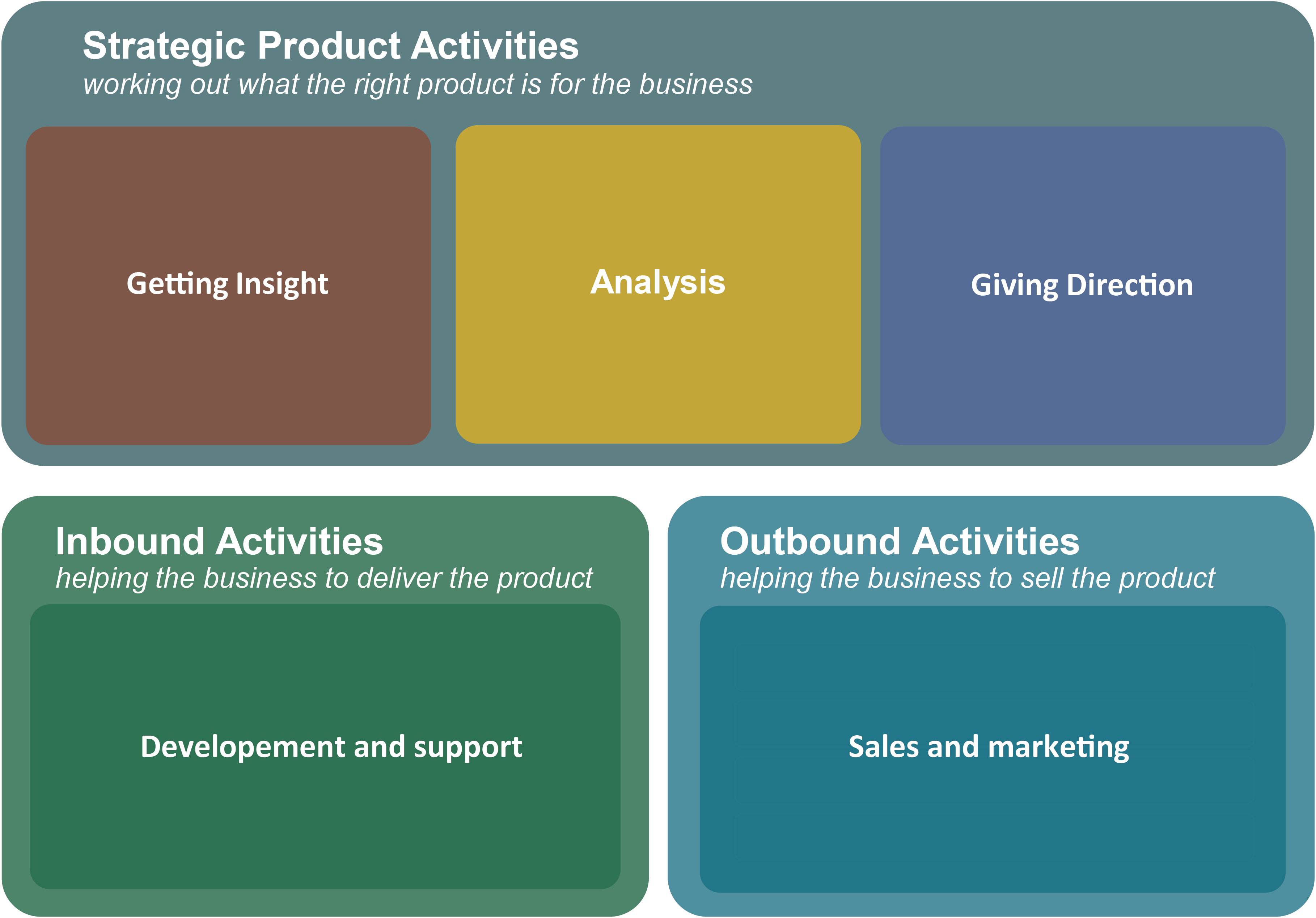 Product Activities Framework - useful when introducing product management