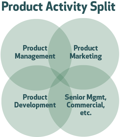 Product Management Dashboard - product activity split