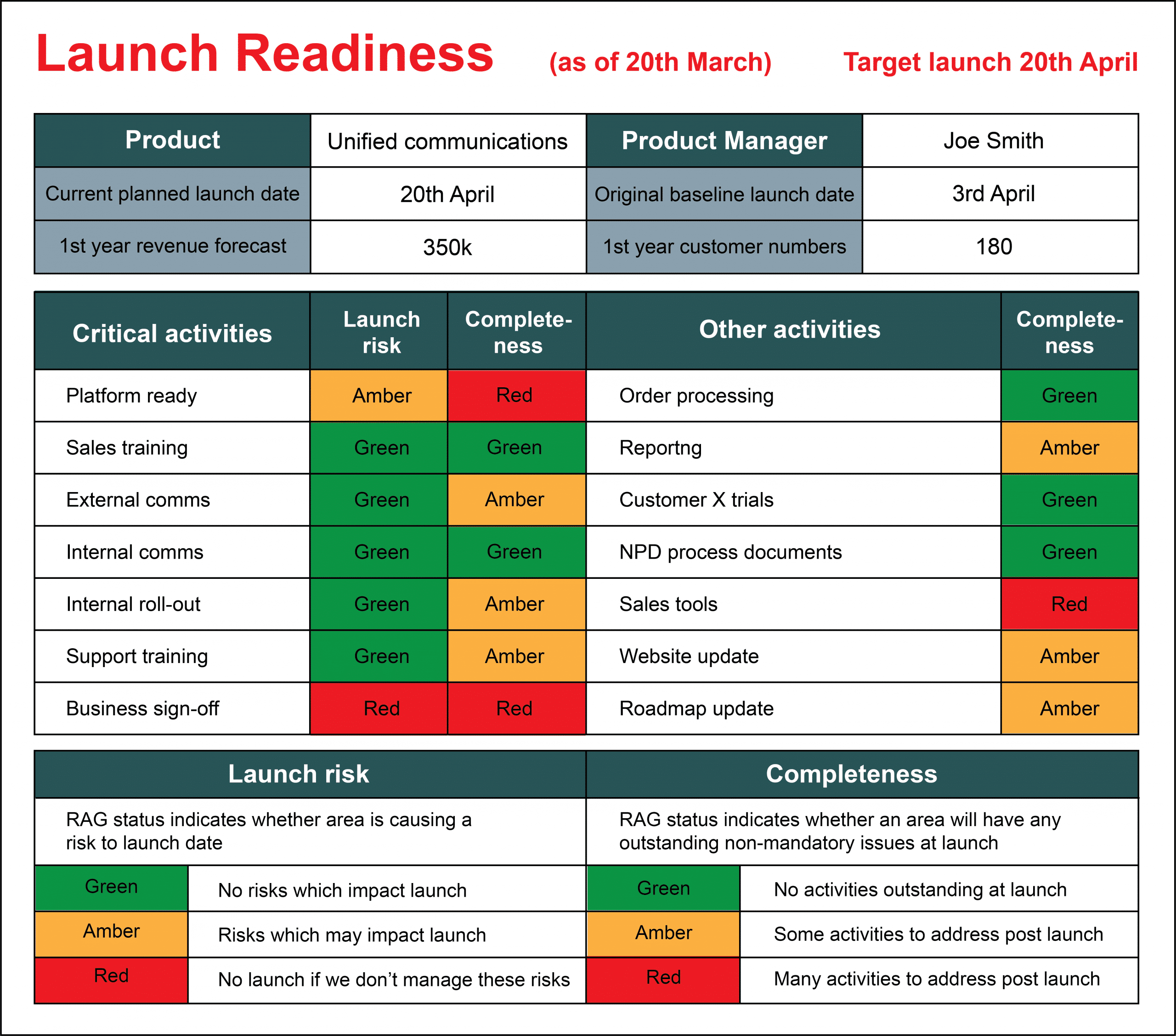 Launch Readiness Template