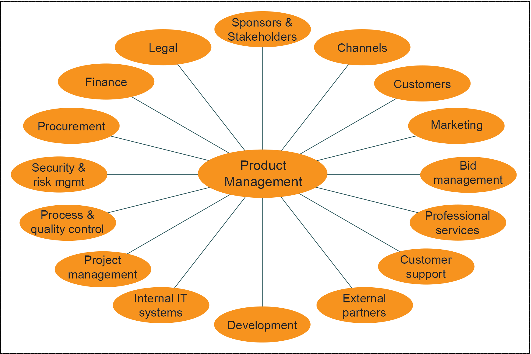 Product Management Touchpoints diagram