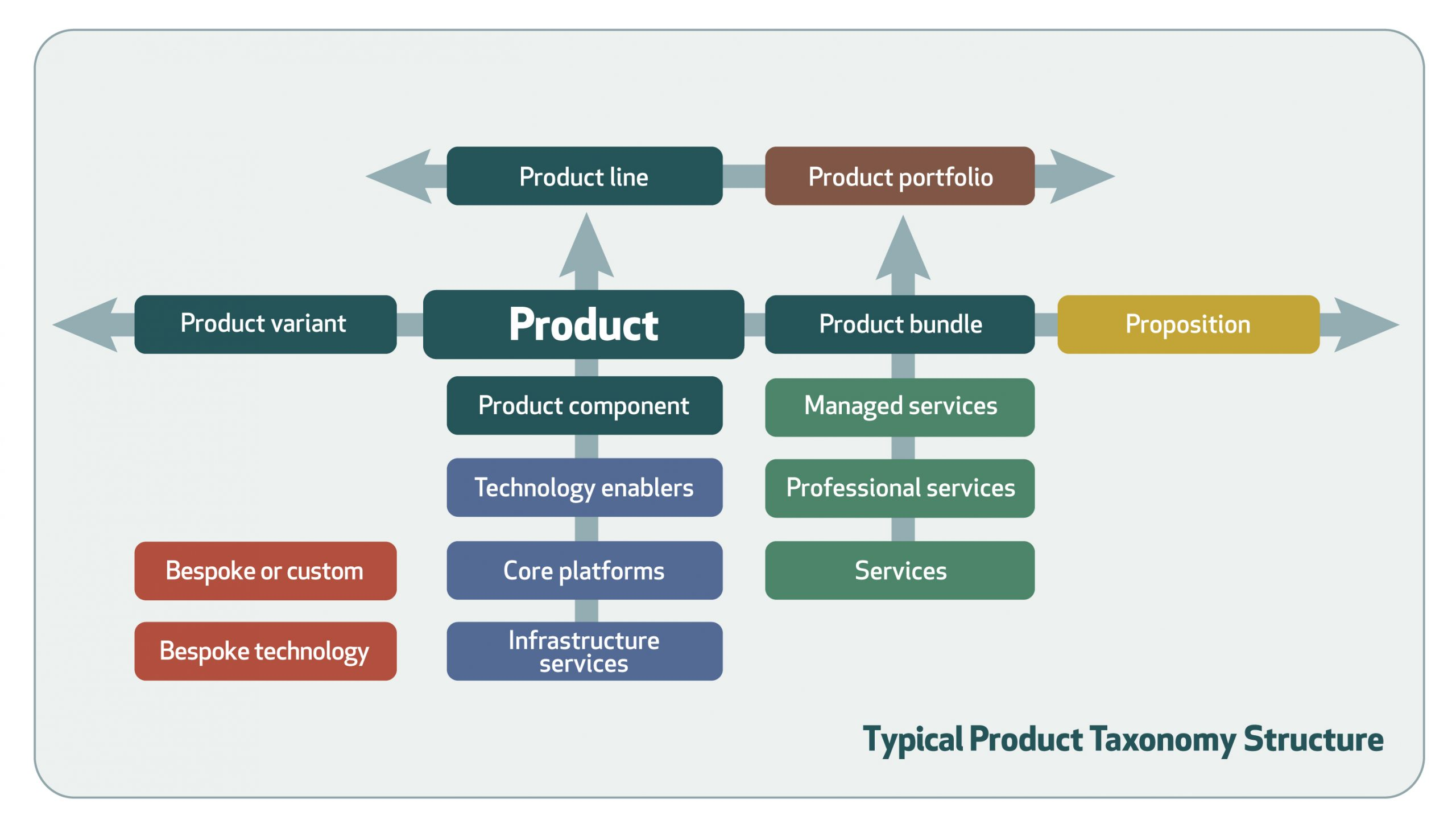typical product taxonomy structure