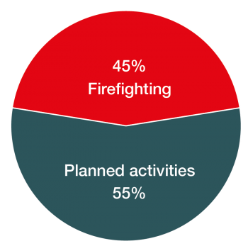 Firefighting vs planned activities diagram