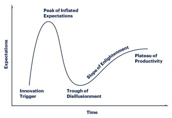 Gartner Hype Cycle Overview