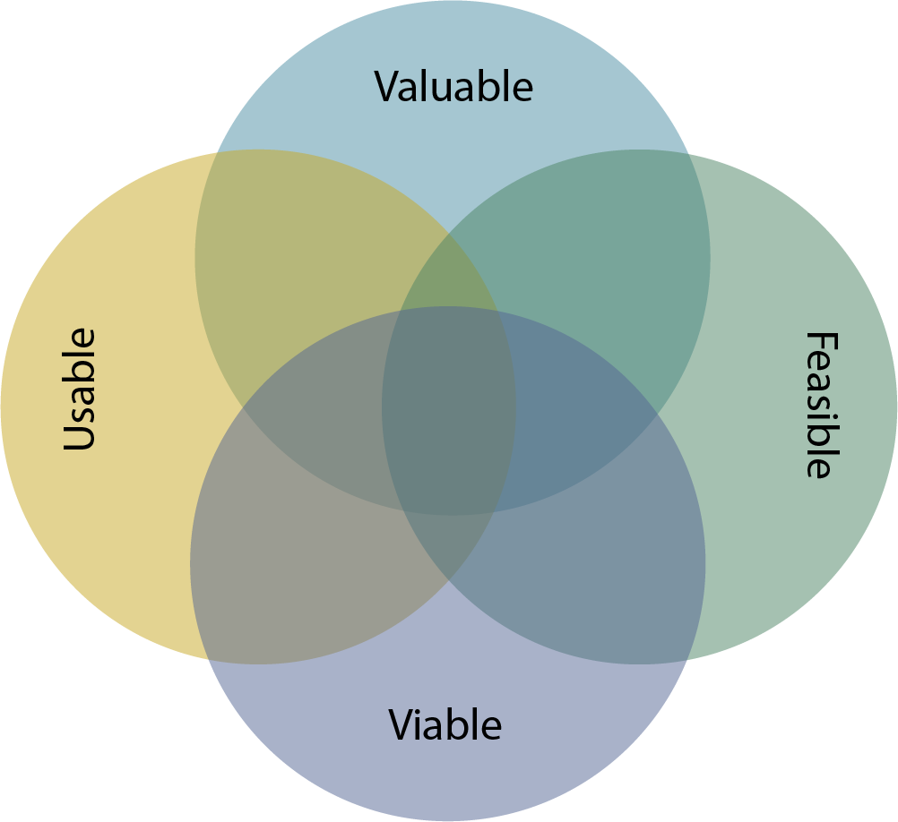The four 'big risks' of product requirements… Should there be a fifth?
