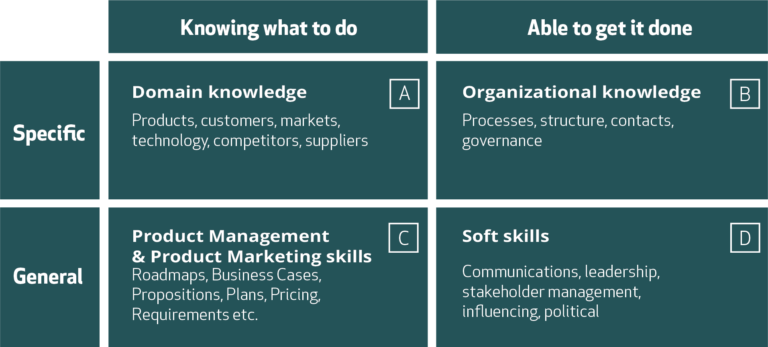 Effective Product Management table