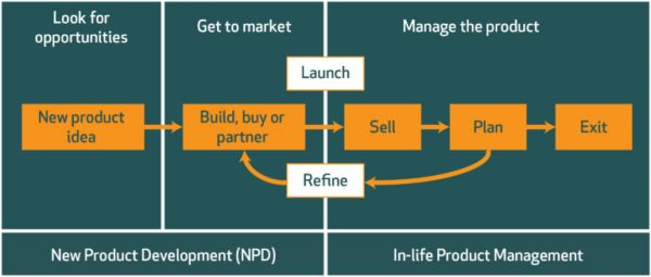 The high-level process that any product-based business goes through