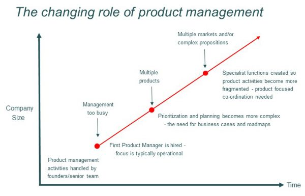 Changing role of Product management