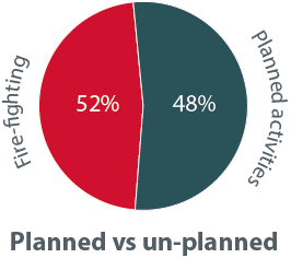 Planned vs. unplanned activities