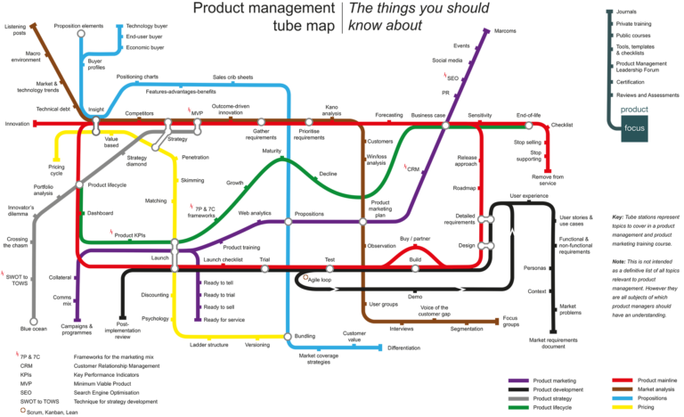 Product Management tube map