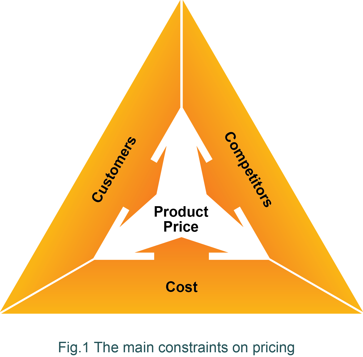 Diagram showing the constraints on pricing