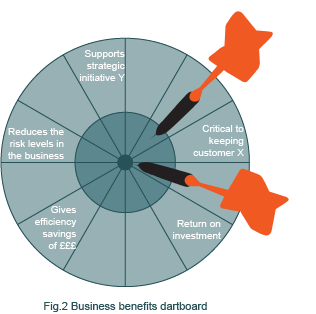 Diagram showing business benefits dartboard