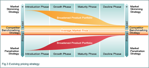 Evolving pricing strategy diagram