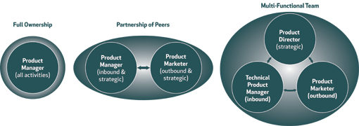 Models commonly used to think about the structure of product management