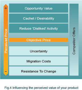 Influencing perceived value of product diagram