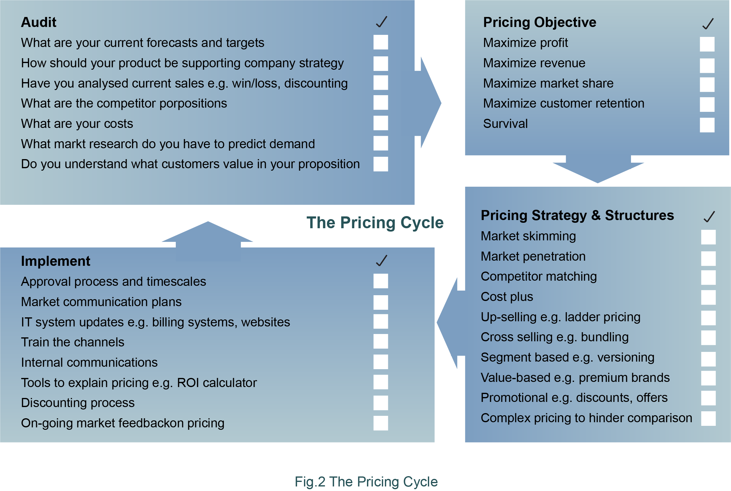Pricing cycle diagram