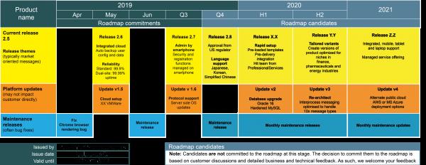 Roadmap candidates