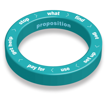 Propositions ring