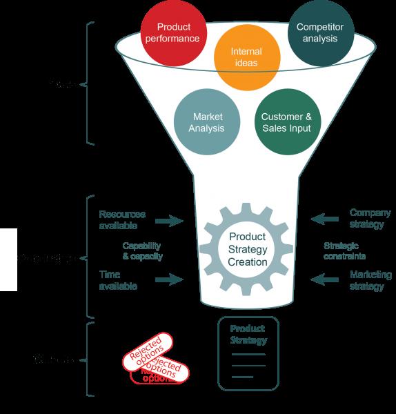 Strategy development process funnel