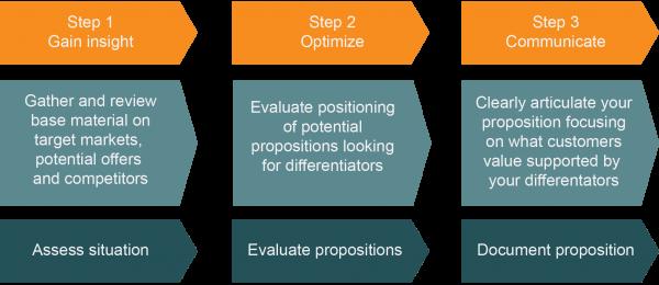 3_step_process