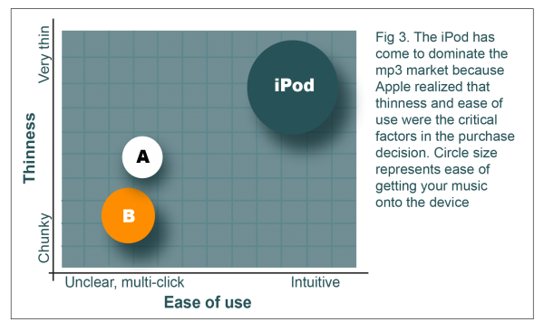 MP3 Ease of use