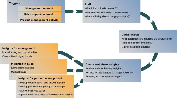 market_intelligence_system