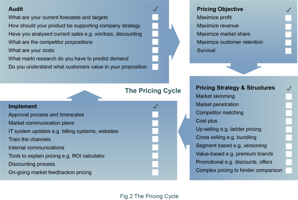 Pricing cycle