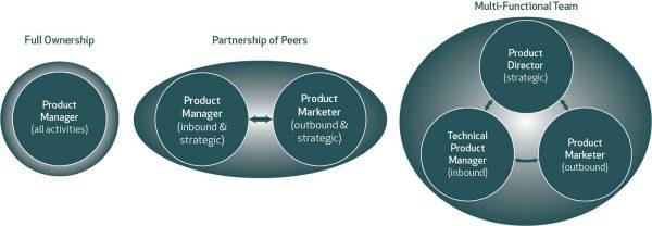 Product management Models
