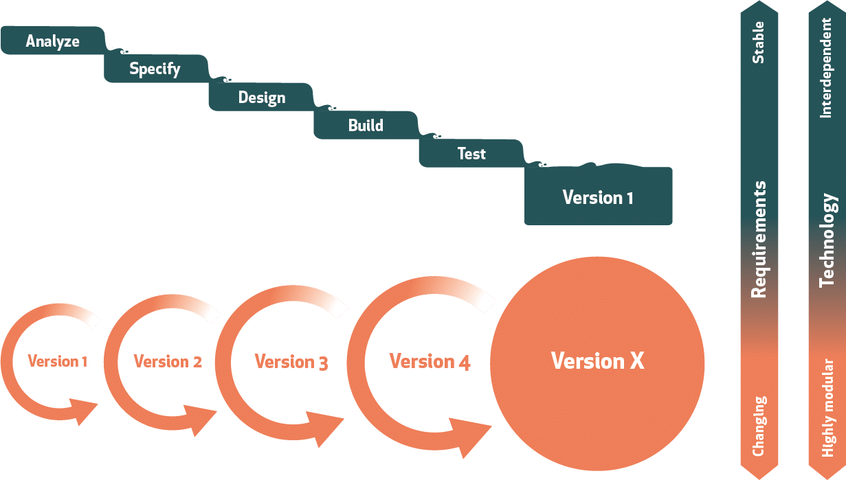 Agile vs Waterfall development approaches