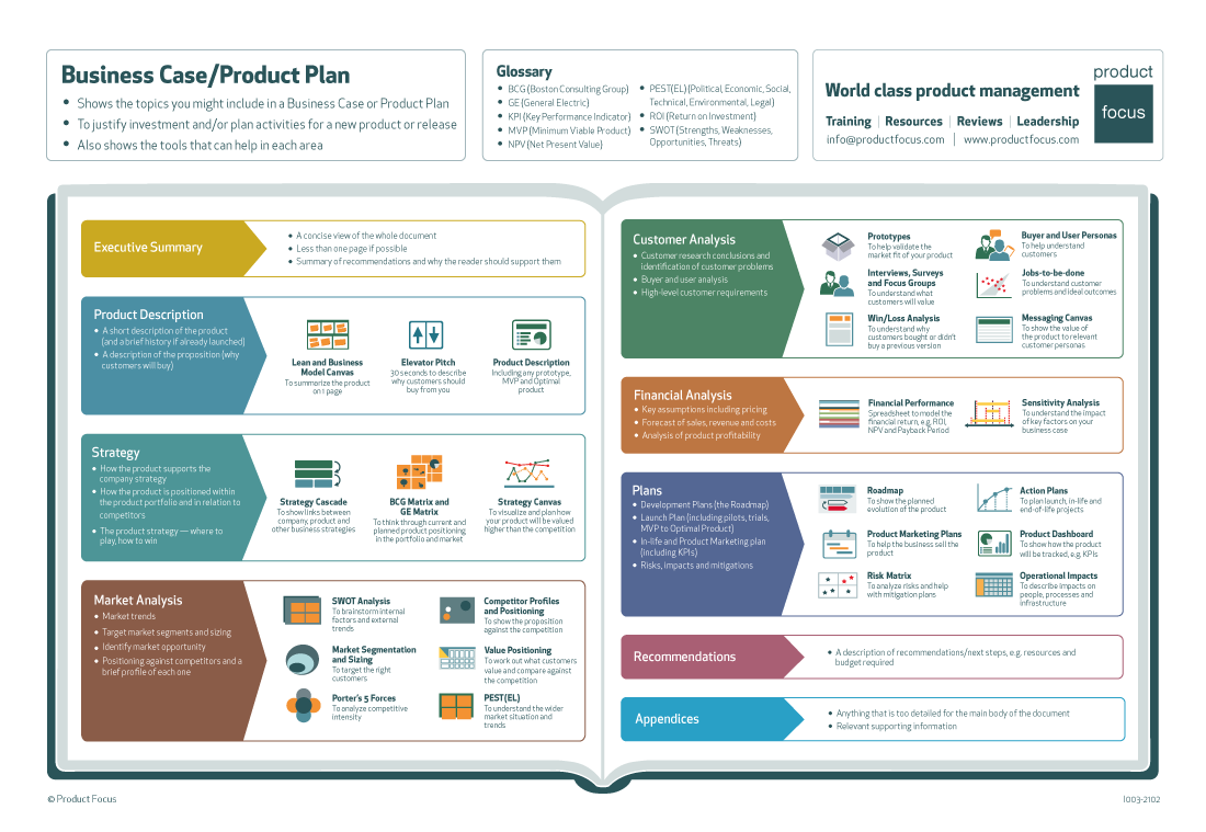 Business Case / Product Plan infographic