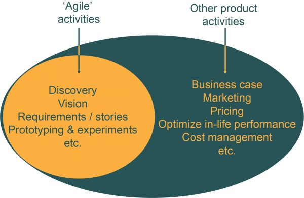 Successful products diagram