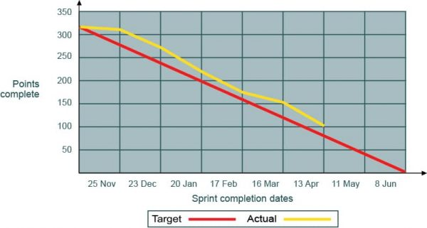 Example release burndown chart with 4-week sprints