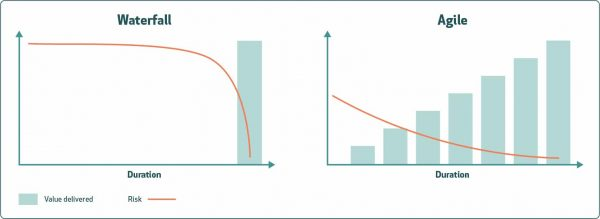 Waterfall vs Agile risk