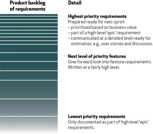 Product backlog of requirements