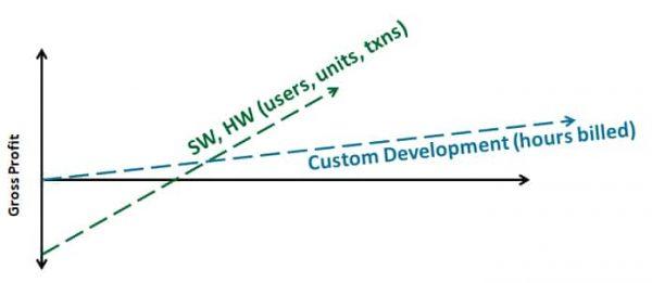 Conflicting Metrics and Management Models