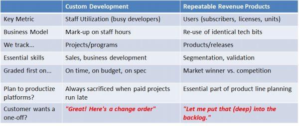 Opposing Management Models