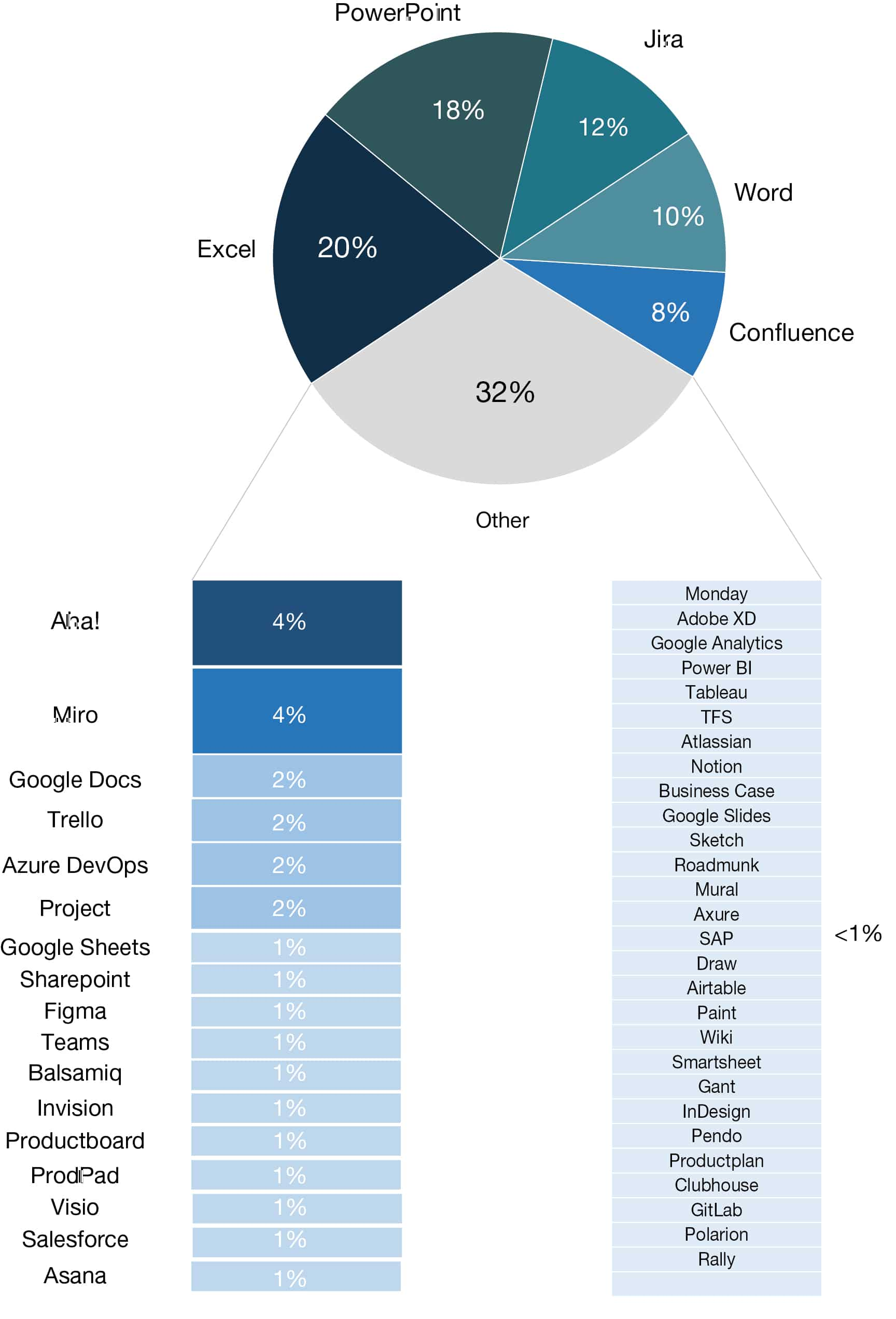 Top 50 tools used by product managers