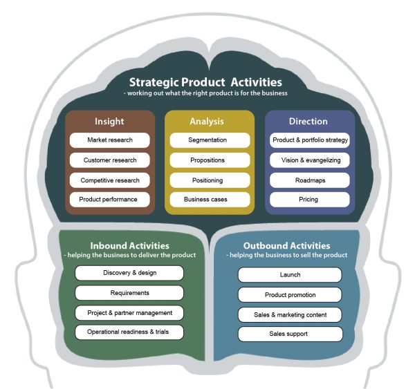 Strategic Product Activities for product managers
